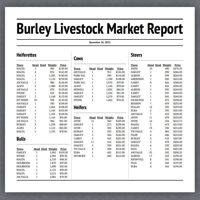 Weekly Market Reports